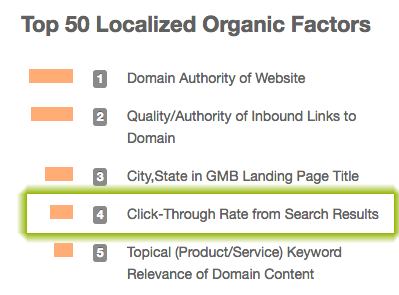 Moz SERP CTR as a ranking factor